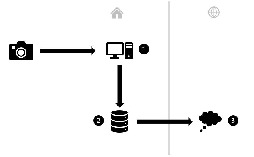 backup strategy_stratégie de sauvegarde
